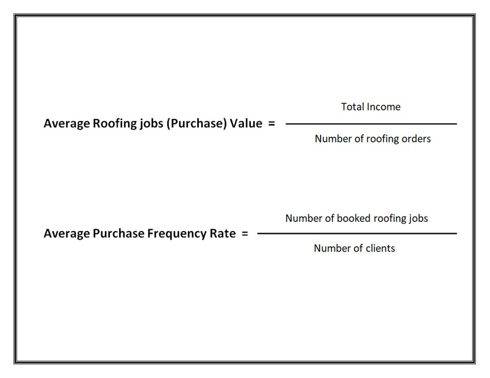 Average Roofing Jobs (Purchase) Value